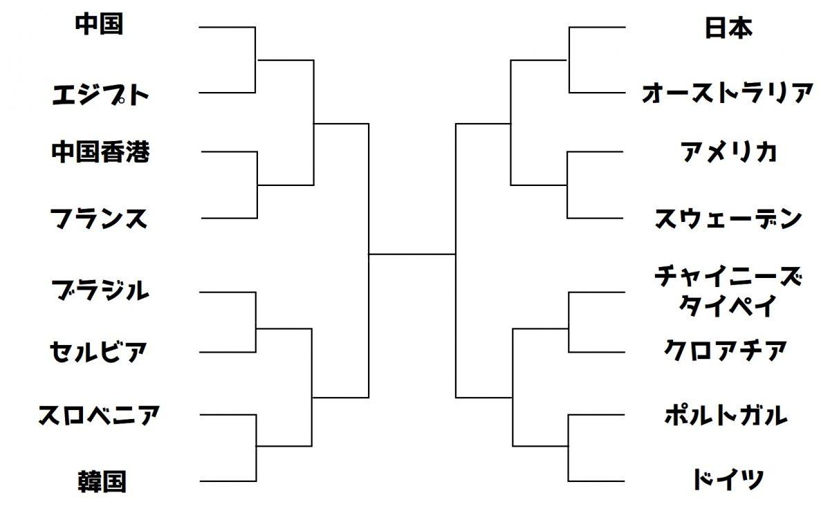 図:男子団体組み合わせ/作成:ラリーズ編集部
