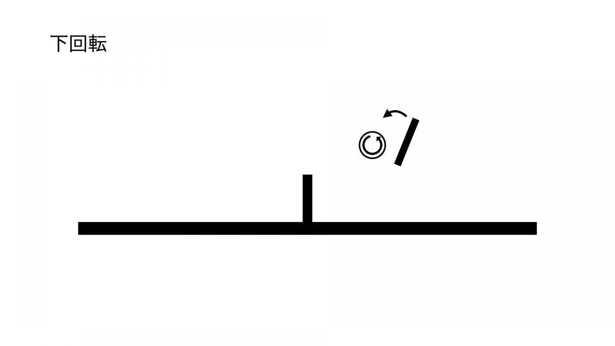 ラケット面の角度