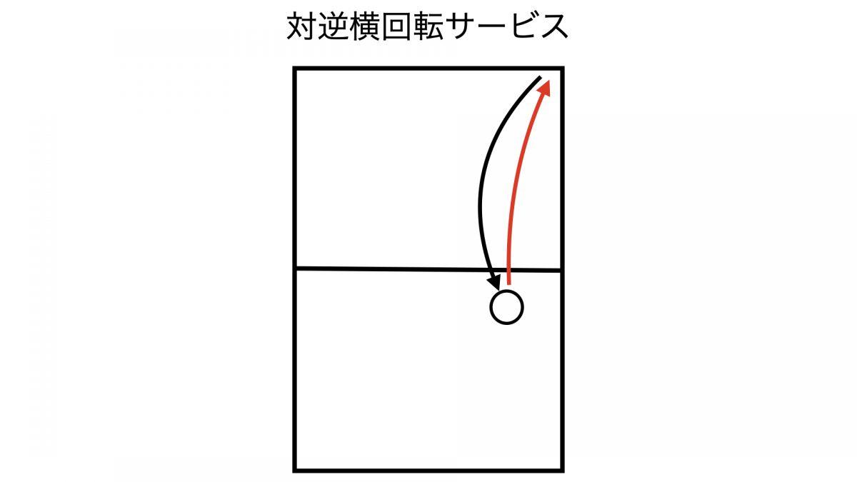 対逆横回転