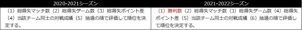 図:ルール変更①/提供:Tリーグ